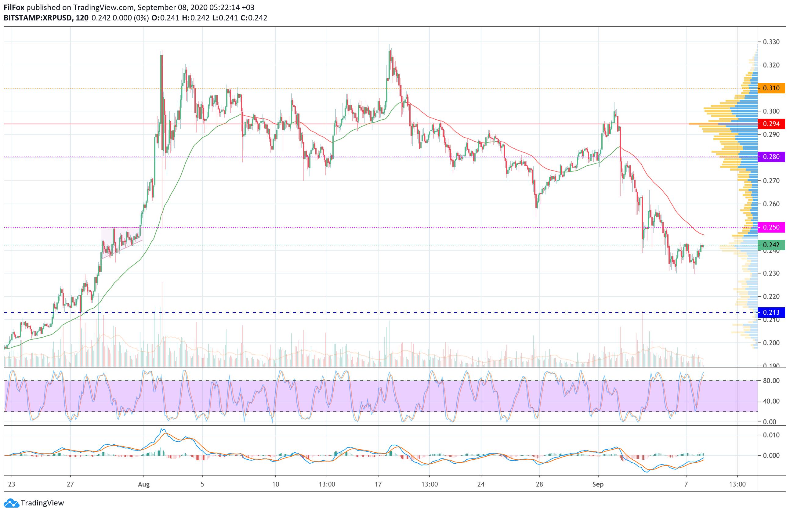 Анализ цен BTC, ETH, XRP (08.09.20)