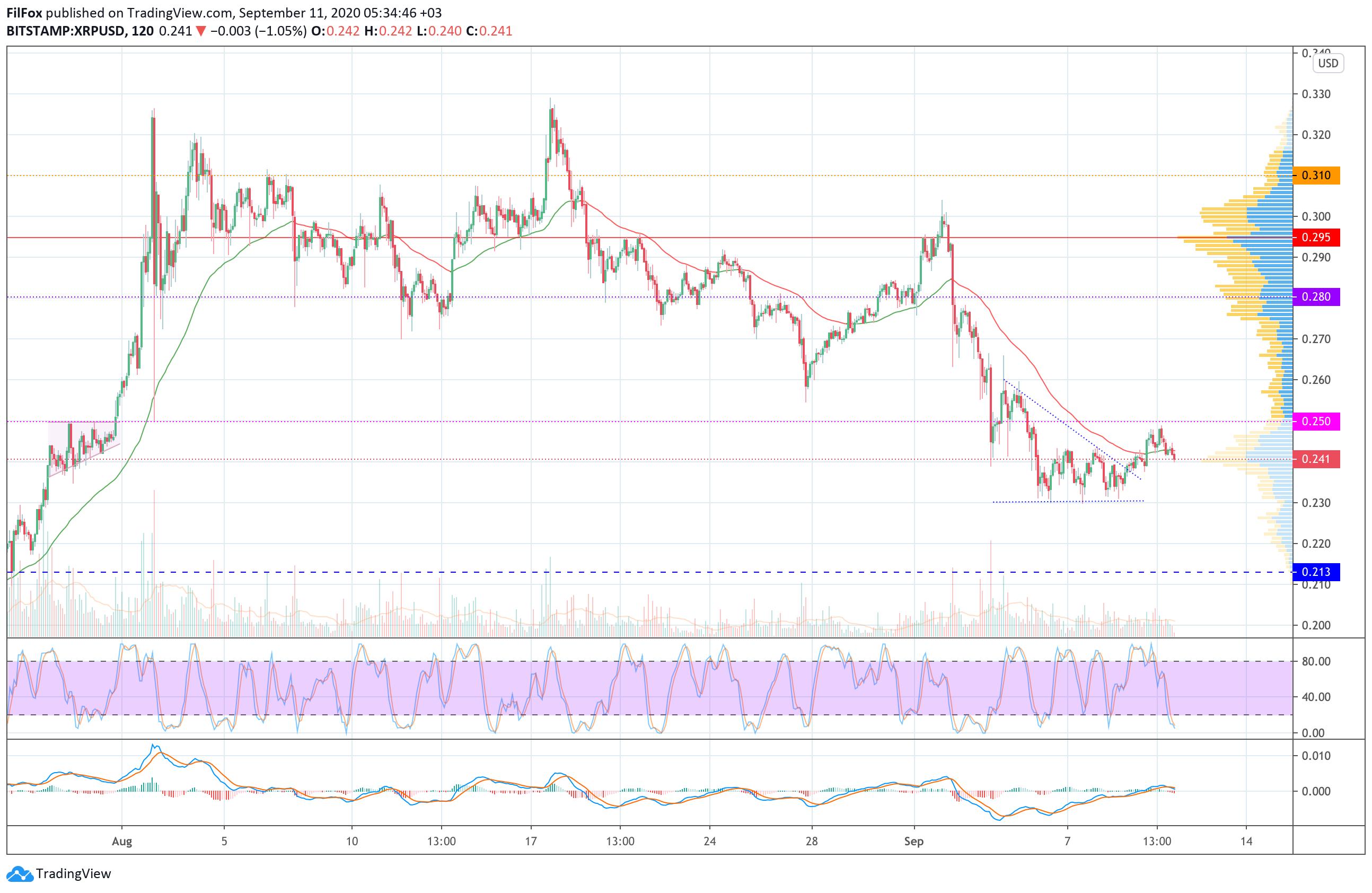Анализ цен BTC, ETH, XRP (11.09.20)