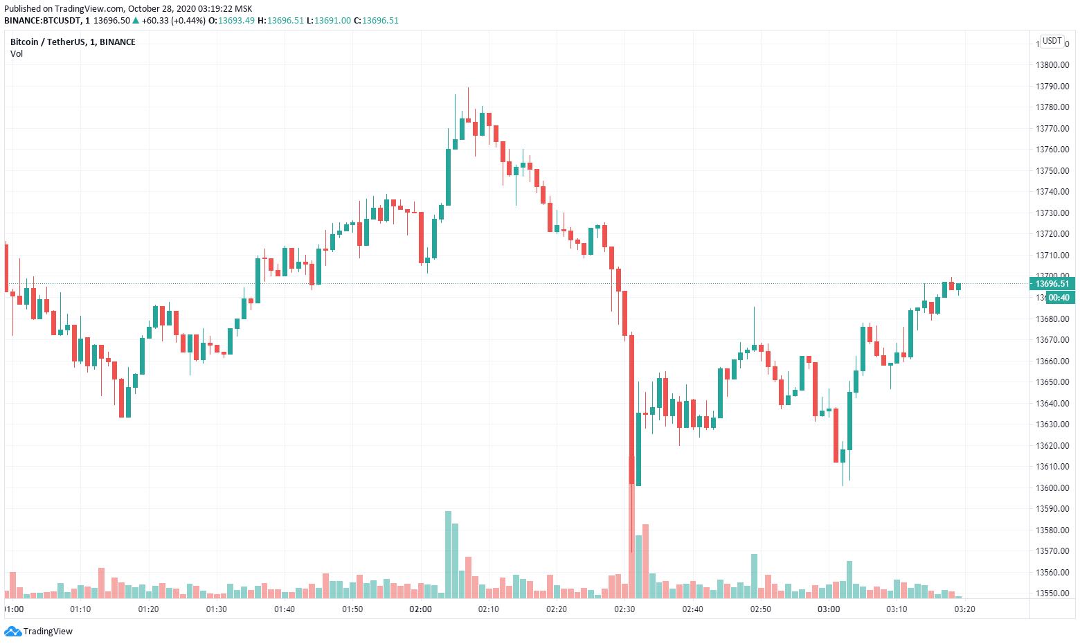 Пока биткоин обновлял ценовой максимум Coinbase остановила торги