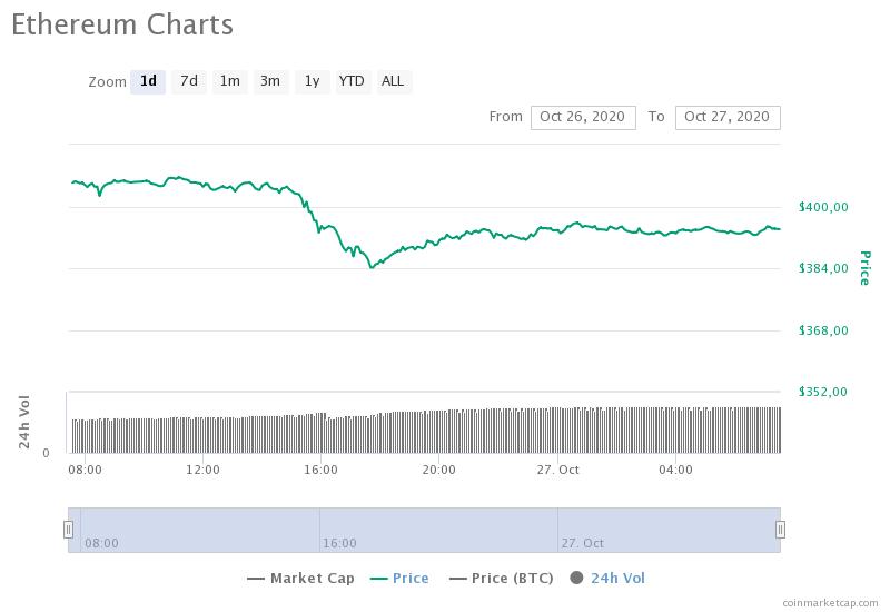 Откат цены Ethereum может стать хорошим моментом для покупки