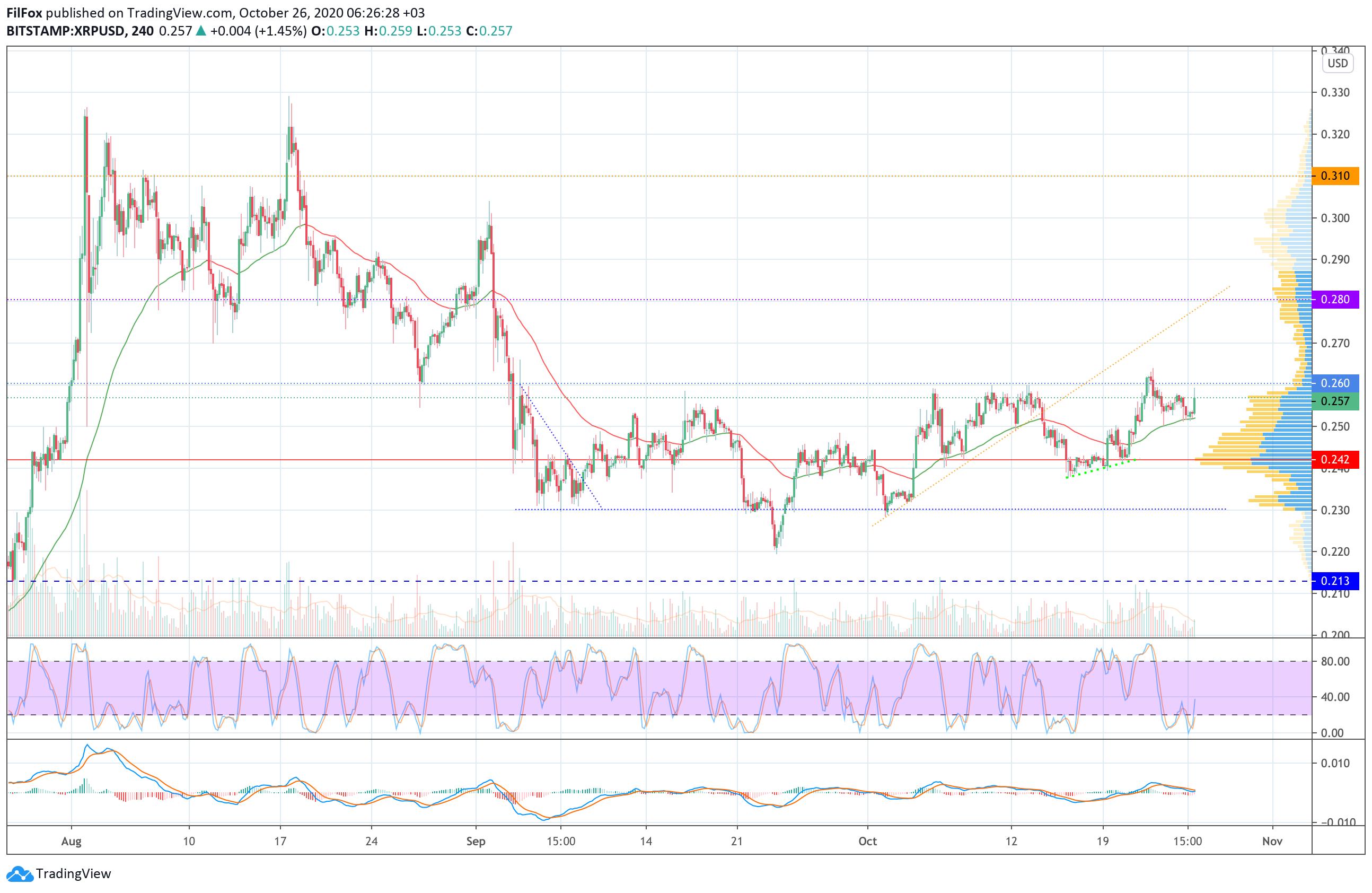 Анализ цен BTC, ETH, XRP (26.10.20)