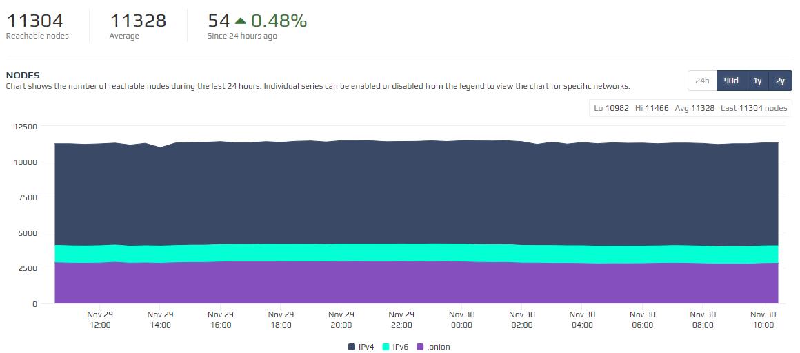 Число нод в сети Ethereum приближается к значениям биткоина