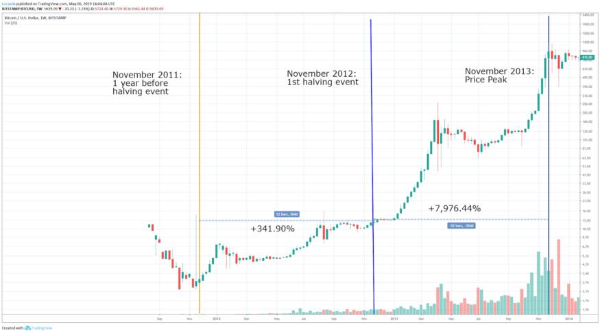 биткоин аналитика