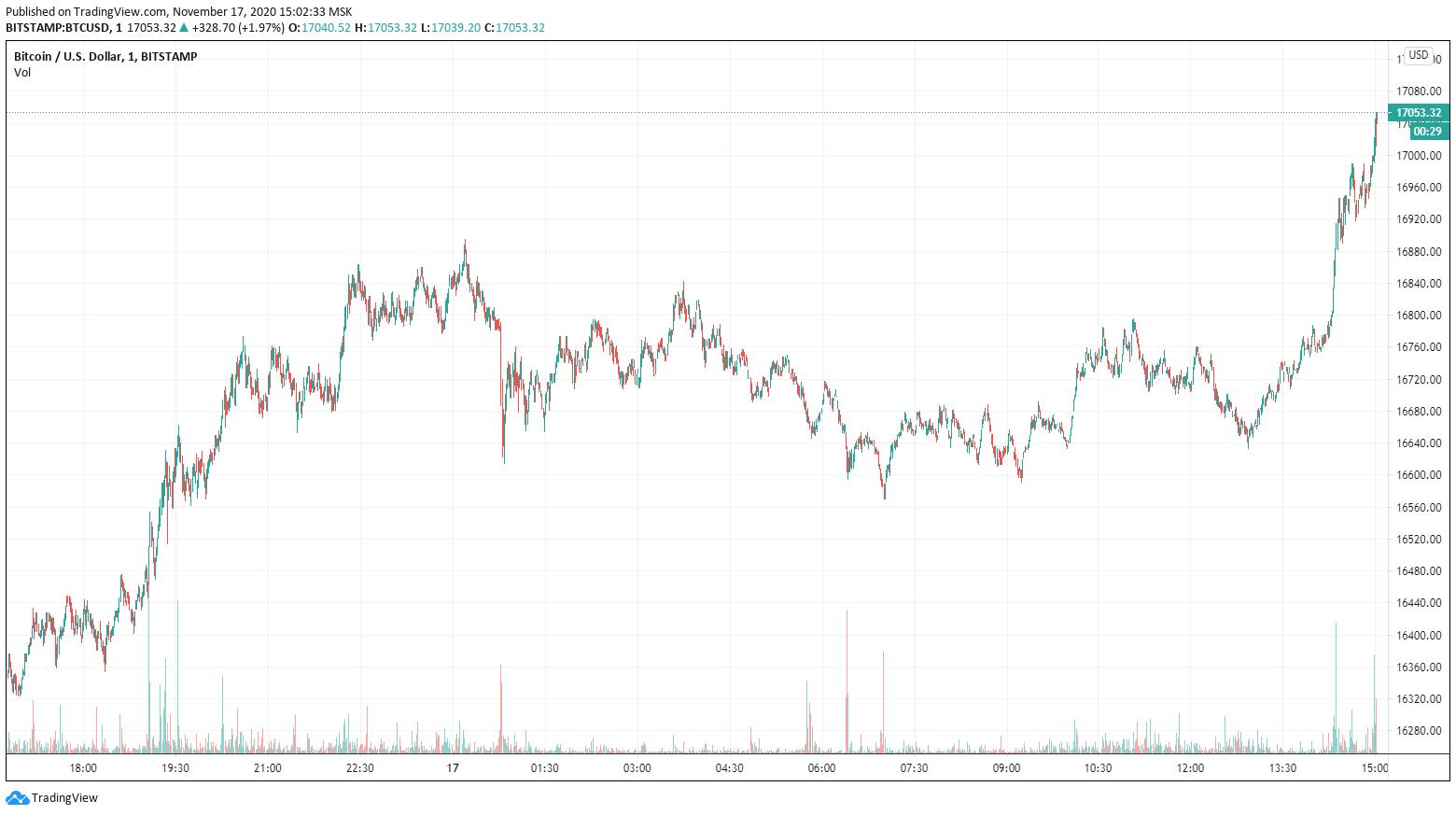 Цена биткоина поднялась выше $17 000