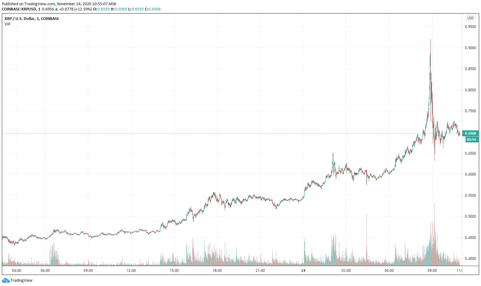 Цена XRP поднялась до двухлетнего максимума, а затем рухнула на 30%