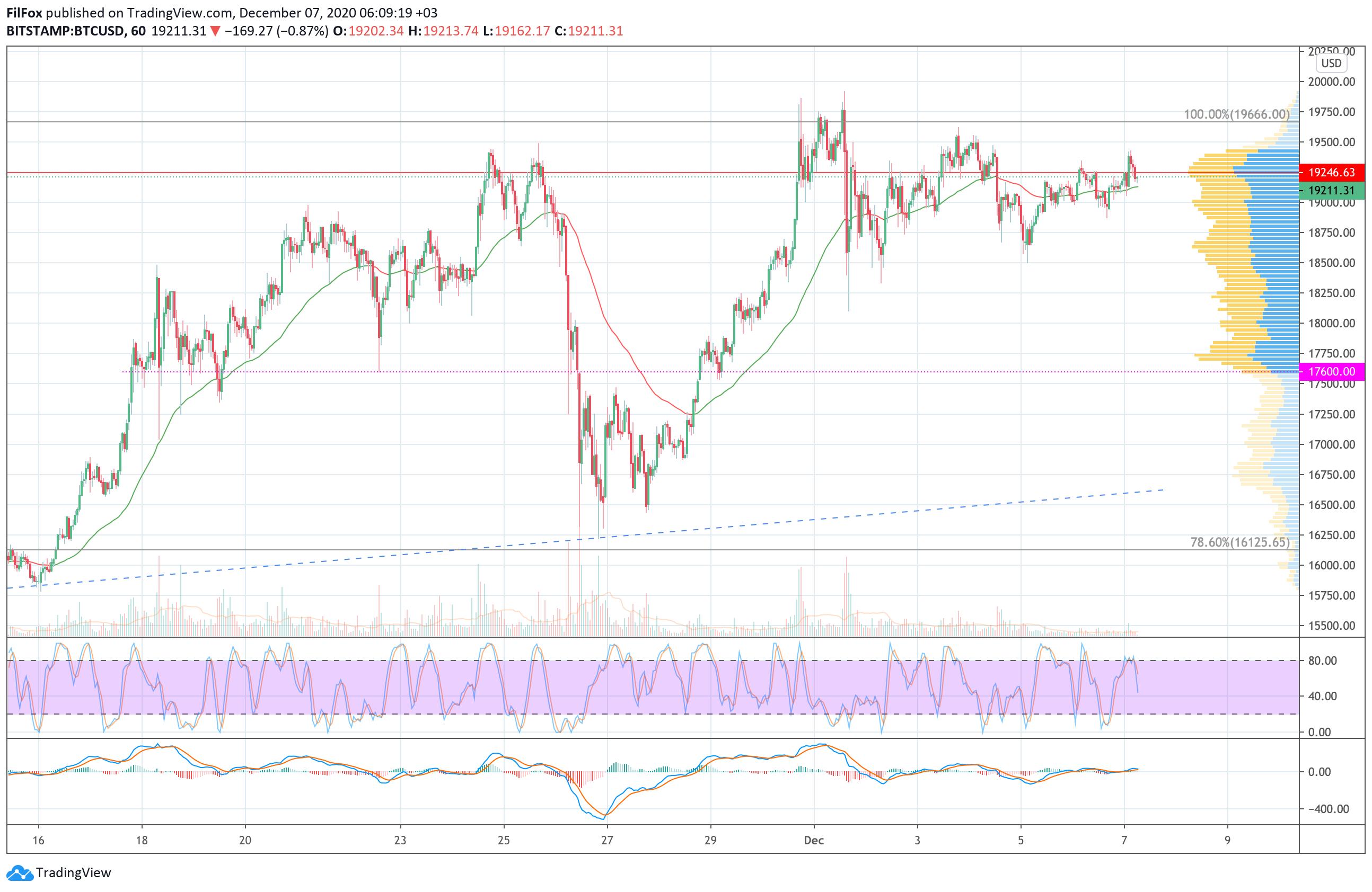 Анализ цен BTC, ETH, XRP (07.12.20)