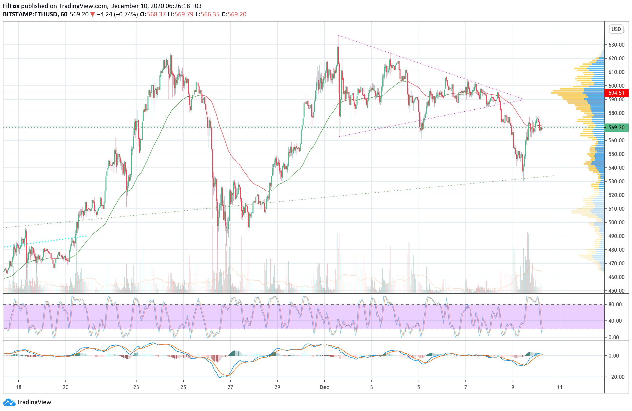 ETH/USD árfolyam