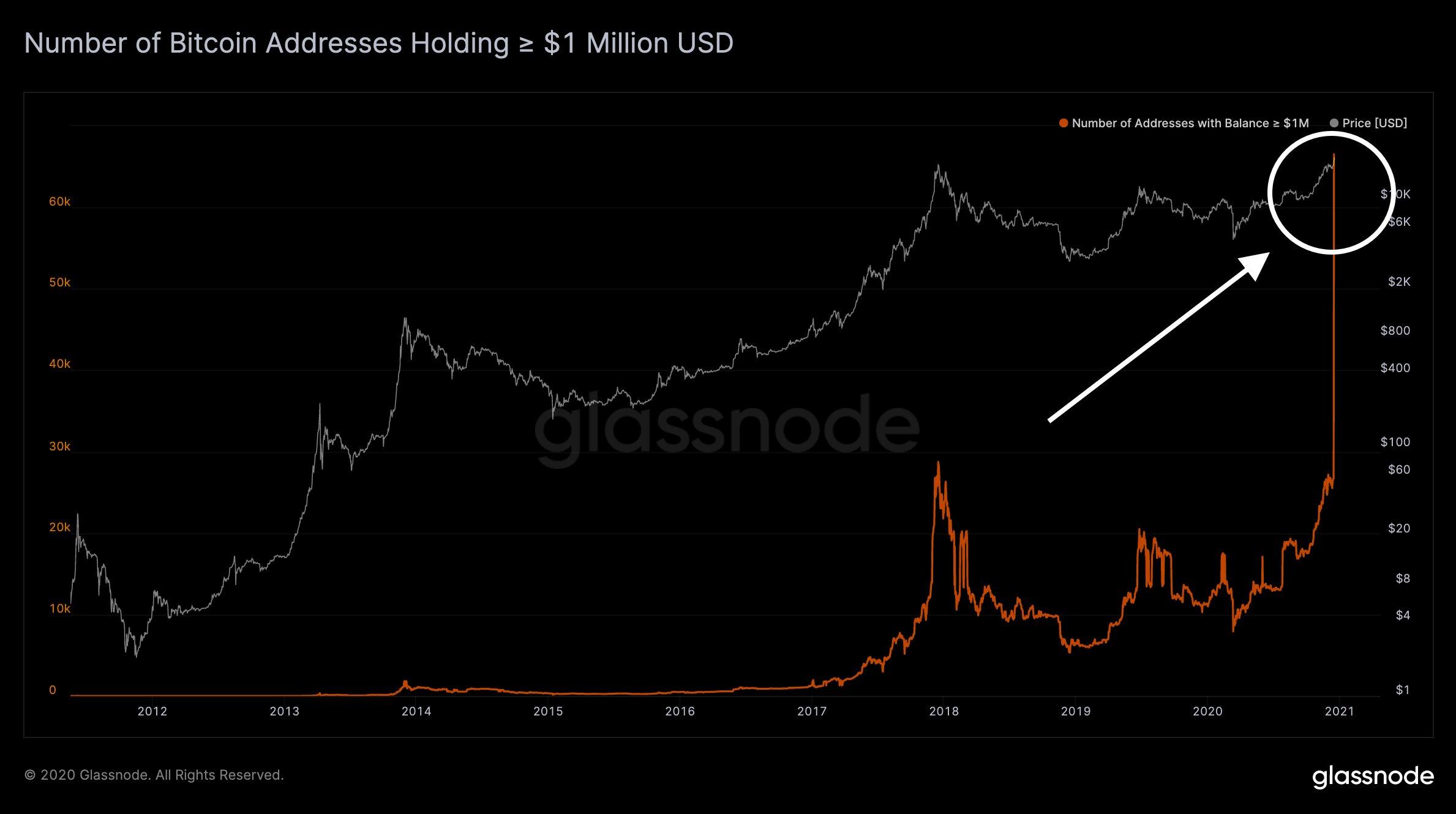 CTO Glassnode: Кризис предложения и ликвидности биткоина является бычьим фактором