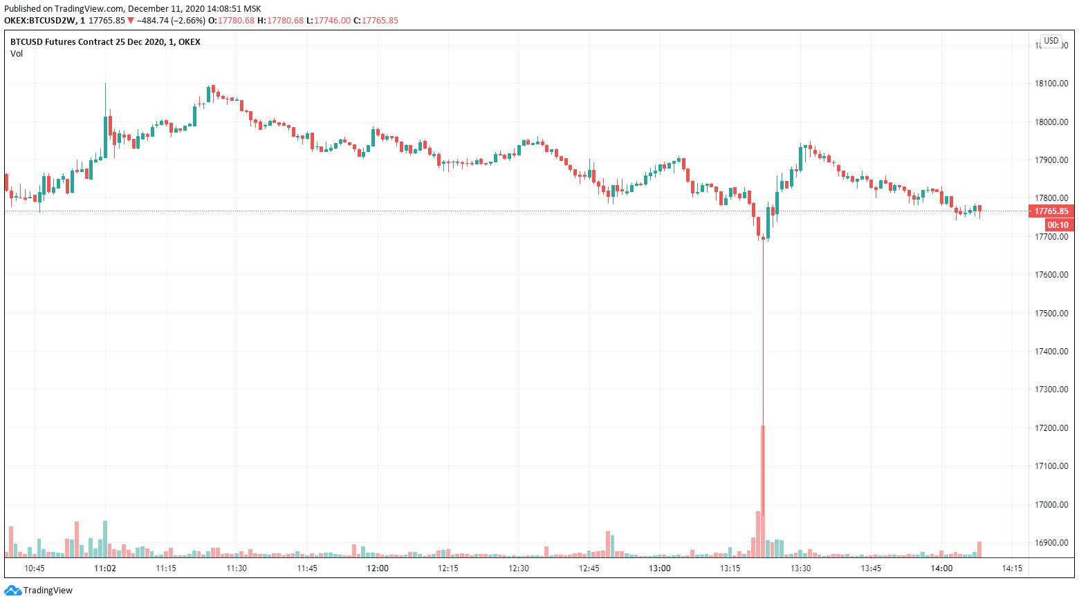 BTC ниже $18 000. Аналитик считает, что монета может уйти в фазу среднесрочной коррекции