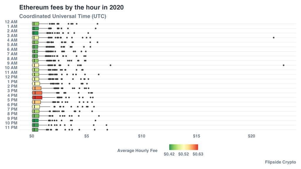 Аналитики определили лучшее время для отправки транзакций Ethereum