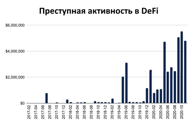 В DeFi заблокировали рекордное количество средств