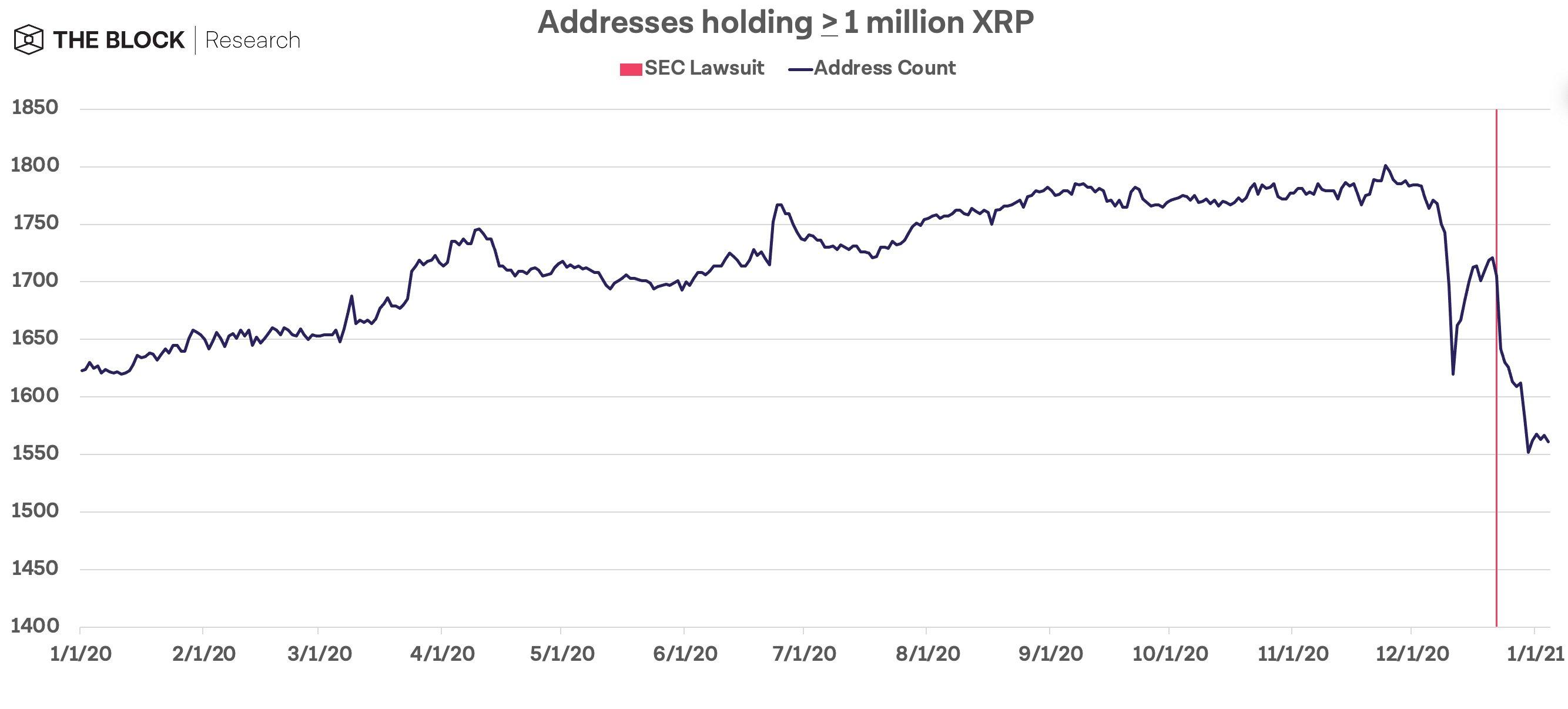 За 2020 год Джед Маккалеб успел продать свыше 1 млрд XRP