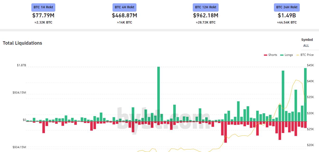 Курс биткоина опустился ниже $33 000