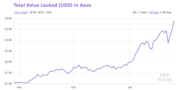 Цена токена Aave поднялась до исторического максимума