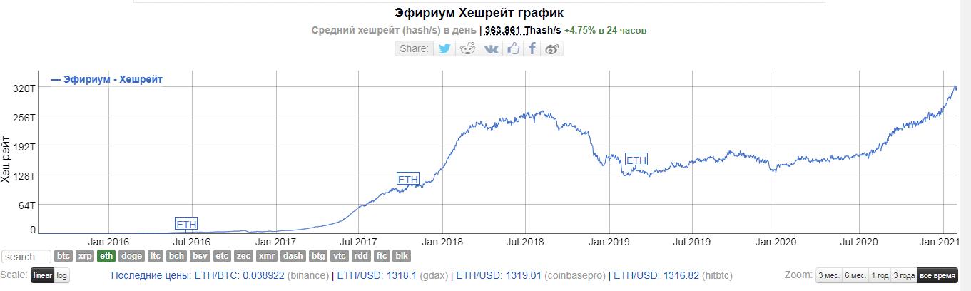 Хешрейт Ethereum поднялся до нового исторического максимума