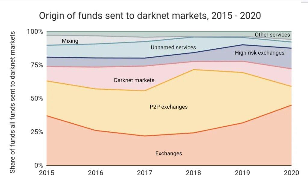 Исследование: Россия лидирует по объему транзакций в даркнете