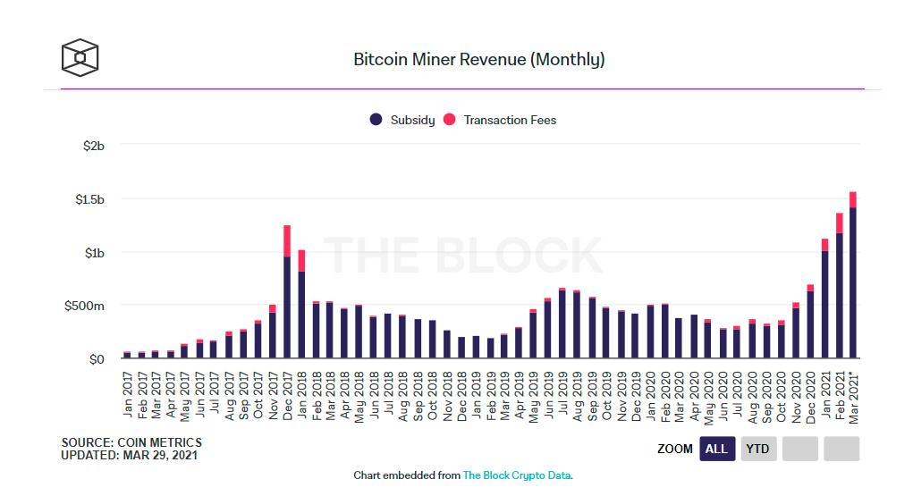 Биткоин-майнеры заработали рекордные $1.5 млрд в этом месяце