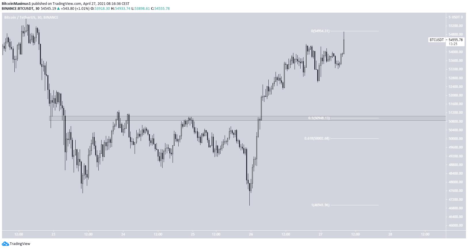 Графики биткоина пока не сулят возобновления уверенного бычьего тренда