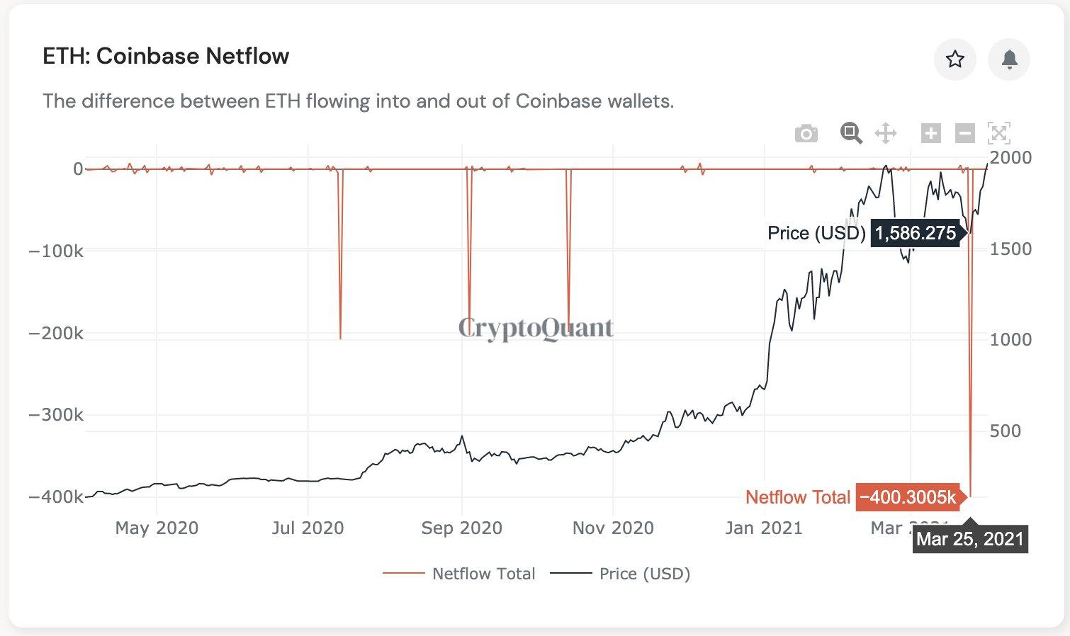Цена Ethereum поднялась выше $2 000. Этому могли способствовать институционалы