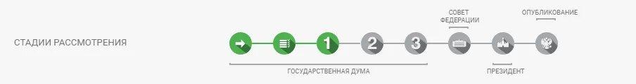 В РФ вступил в силу запрет на анонимное пополнение электронных кошельков