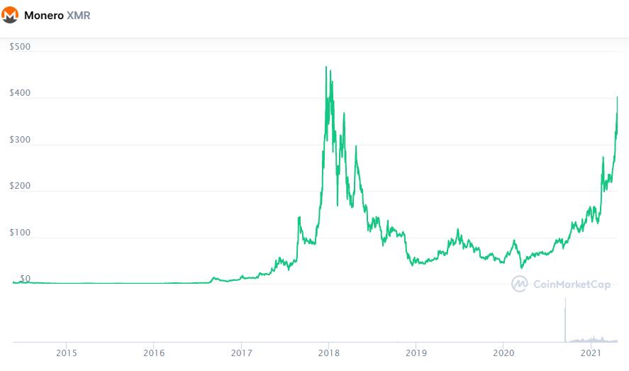 Цена Monero поднялась до трехлетнего максимума