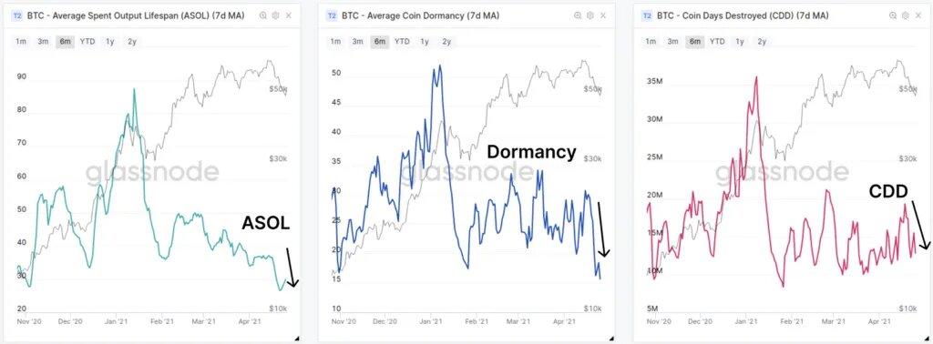 Недавняя коррекция биткоина сильно затронула новых участников рынка