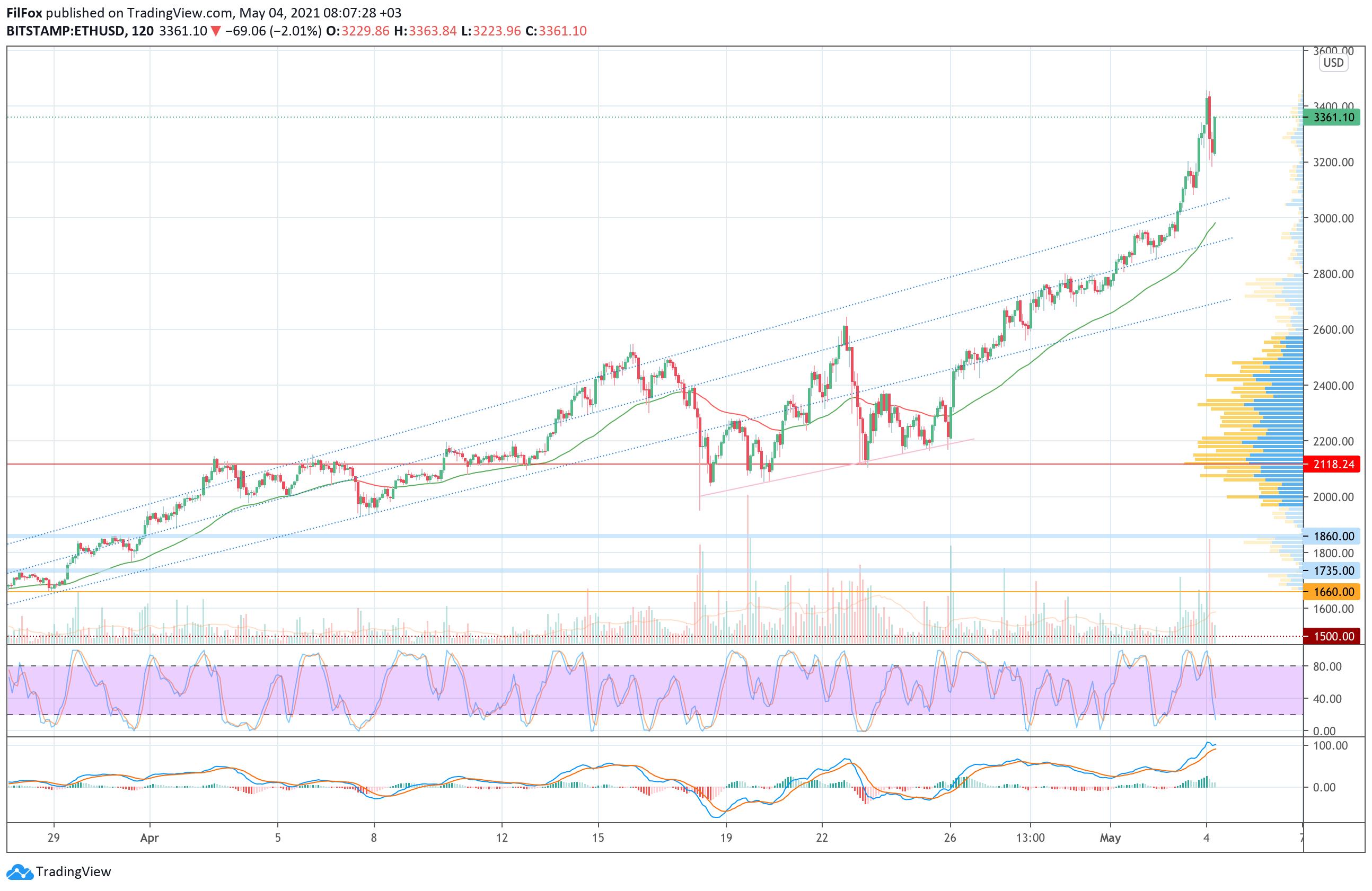 Анализ цен BTC, ETH, XRP (04.05.21)