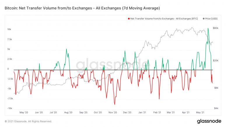 Пользователи начали вновь выводить биткоины с бирж