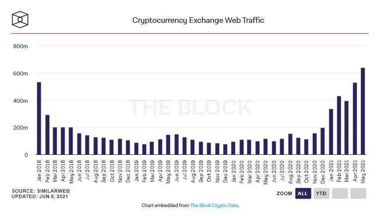 Пользователи проявили рекордный интерес к криптобиржам