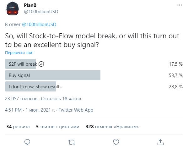 Более 53% пользователей верят в модель Stock-to-Flow