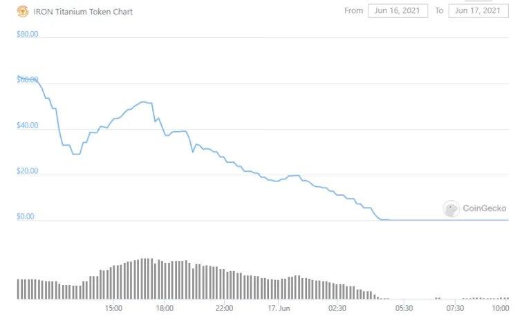 Цена нативного токена проекта IRON Finance рухнула на 100%