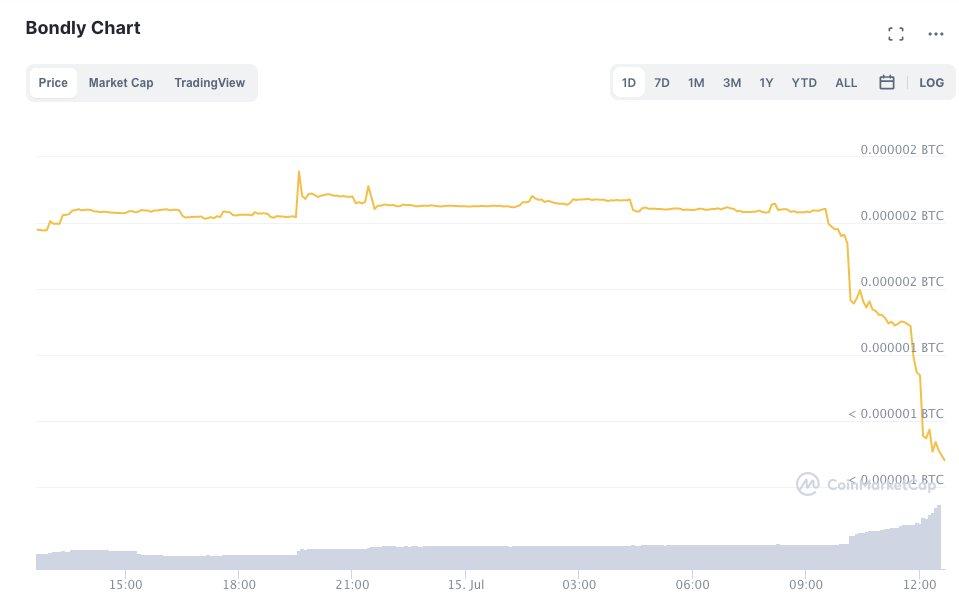 DeFi-проект Bondly Finance атаковали хакеры. Цена токена обвалилась на 67%
