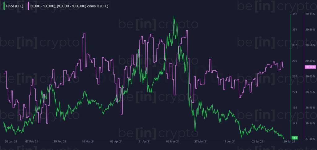 Несмотря на падение цены, ончейн-показатели Litecoin сулят рост