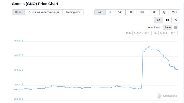Цена токена Gnosis взлетела на 42%