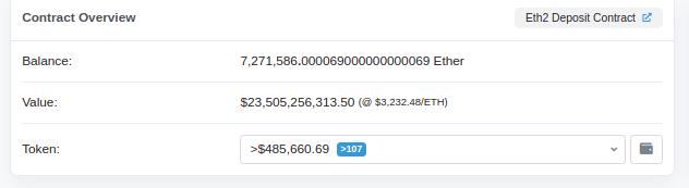 В депозитном контракте Ethereum 2.0 заблокировано уже более 7,2 млн ETH