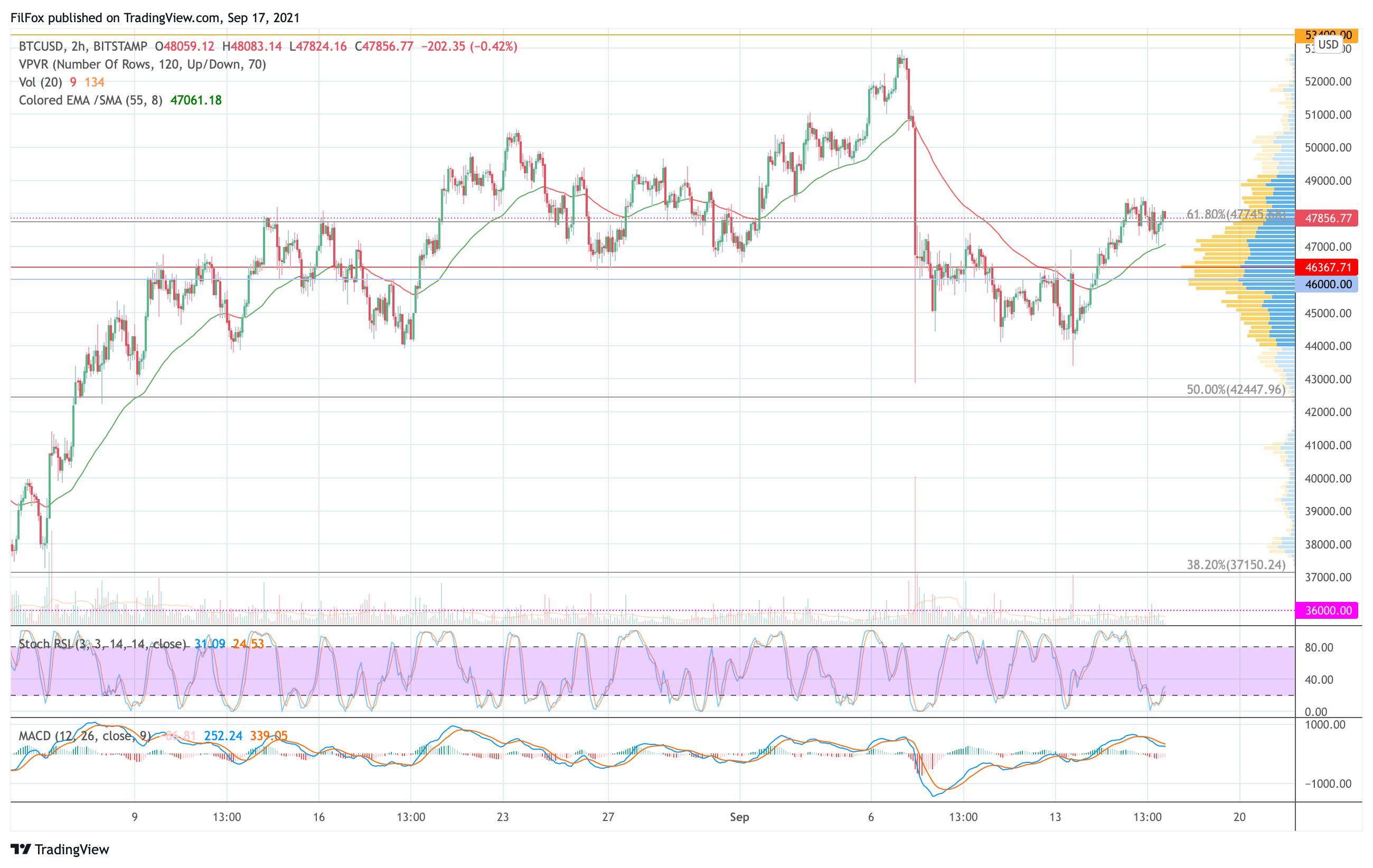 Анализ цен BTC, ETH, XRP (17.09.21)