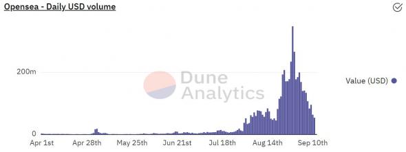 Торговый объем на маркетплейсе OpenSea обвалился на 99%