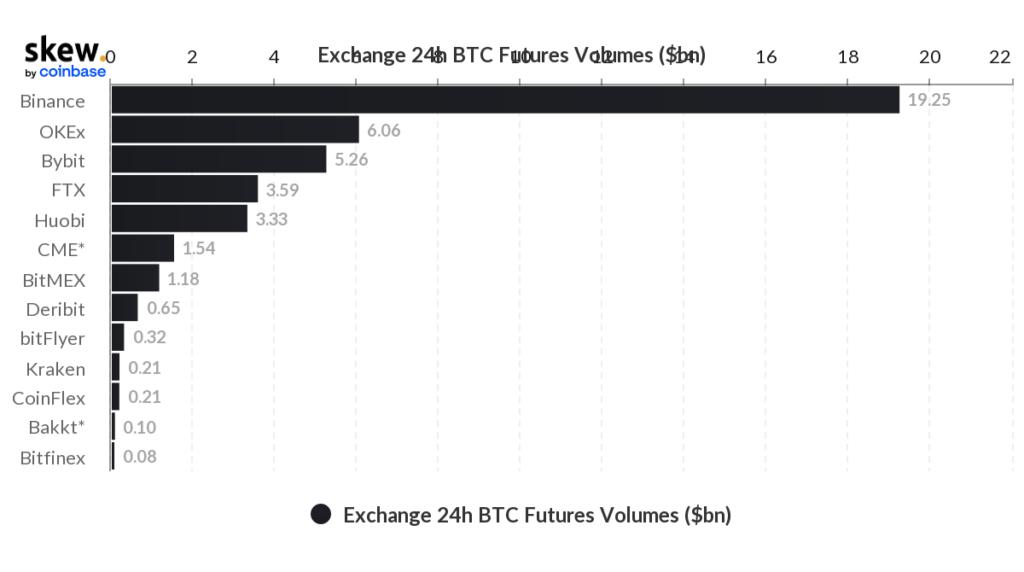 CME поднялась в рейтинге бирж благодаря институциональному интересу к биткоину