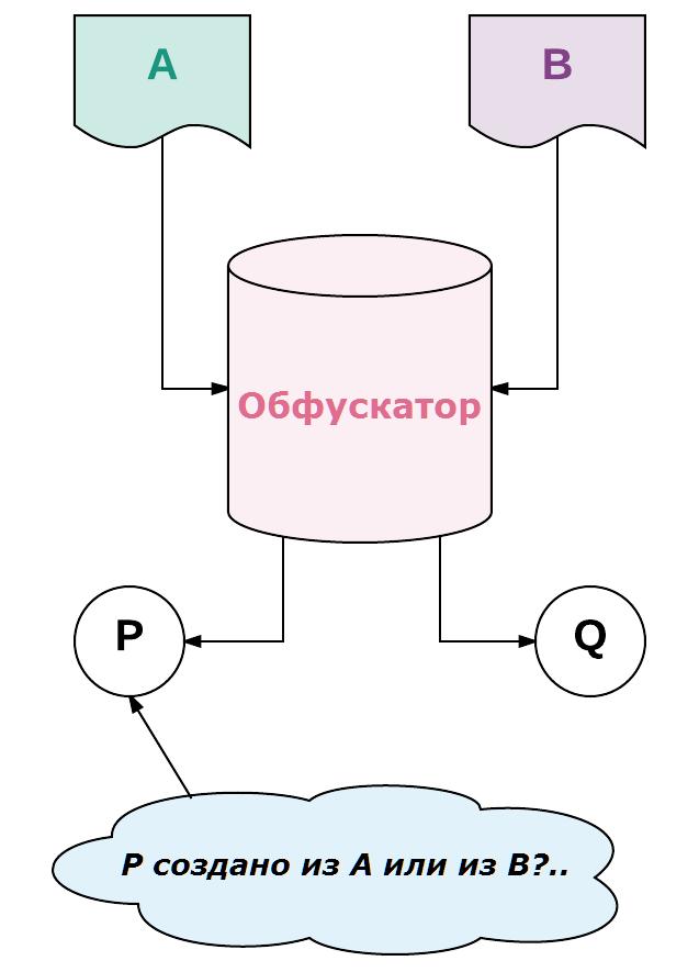 обфускатор