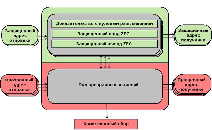 схема транзакций zcash